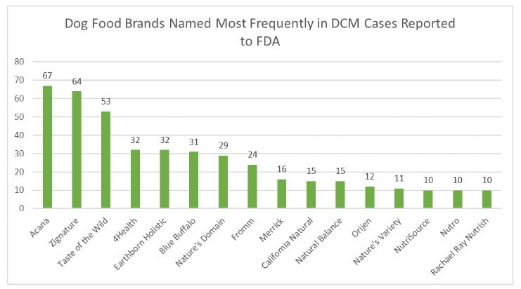 food brands implicated in DCM cases